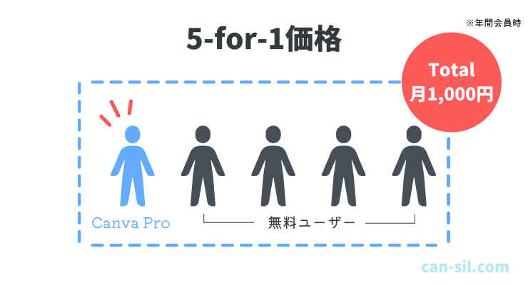 Canva 5-for-1価格